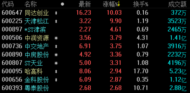 地产股收盘 | 沪指跌0.63%失守2800点 同达创业开盘涨停-中国网地产