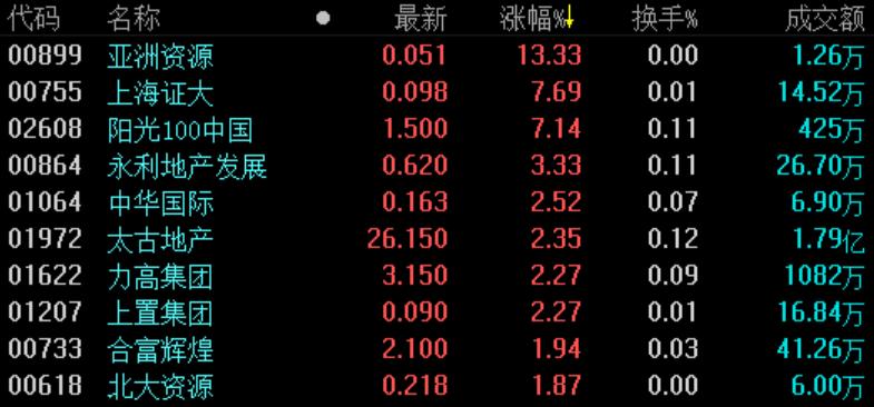 《亚博》地产股收盘 | 恒指跌2.1%创1月来新低  中昌国际控股领跌-市场-首页-中国网地产