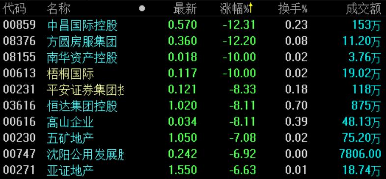 地产股收盘 | 恒指跌2.1%创1月来新低  中昌国际控股领跌-中国网地产