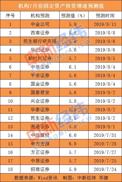 7月中国经济数据今揭晓:投资有望转好消费或继续维持高位-中国网地产