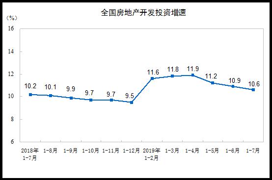 统计局:前7月商品房销售面积88783万平方米 同比下降1.3%-中国网地产