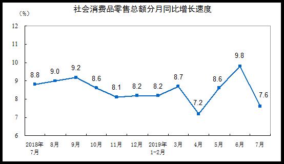 统计局:2019年7月份社会消费品零售总额增长7.6%-中国网地产