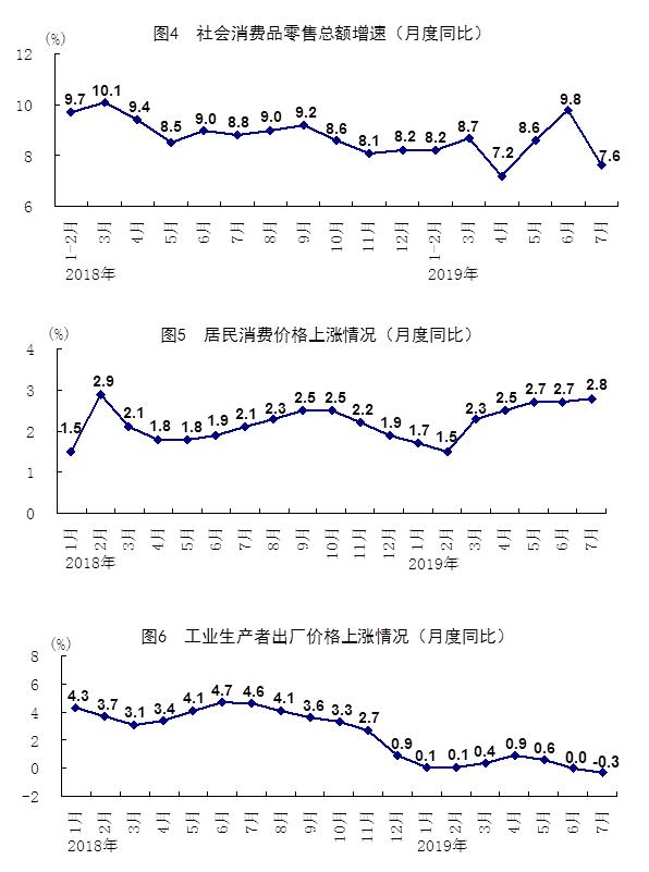 7月份国民经济运行保持在合理区间-中国网地产