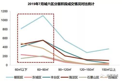 7月北京二手房市场成交1.3万套 止跌微升-中国网地产