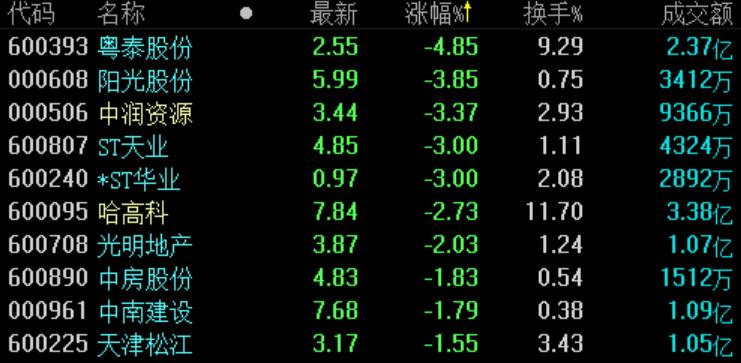 地产股收盘 | A股三大股指全线上涨 同达创业再次涨停  -中国网地产