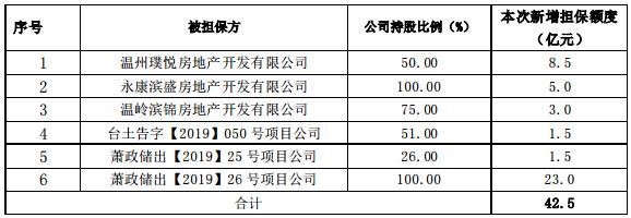 滨江集团:拟为10家公司提供68亿元担保额度-中国网地产
