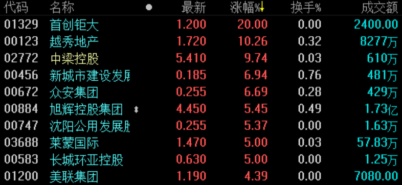 《立博体育》地产股收盘 | 恒指收涨0.08% 首创钜大涨幅高达20%-市场-首页-中国网地产
