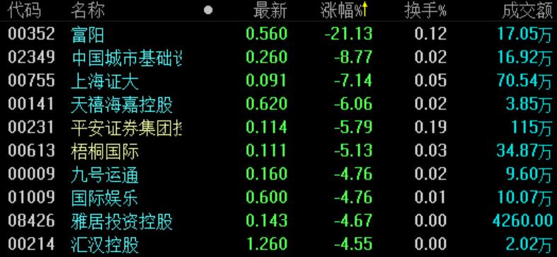 地产股收盘 | 恒指收涨0.08% 首创钜大涨幅高达20%-中国网地产