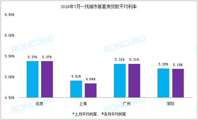 """7月多城密集上调 全国首套房贷利率""""破6""""的城市竟是它-中国网地产"""
