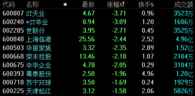 地产股收盘 | 沪指收涨0.25% 金科股份涨超4%-中国网地产