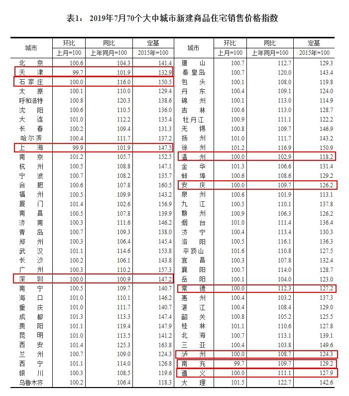 《亚博》楼市稳了!年内调控超300次 20城二手房价格下跌-市场-首页-中国网地产