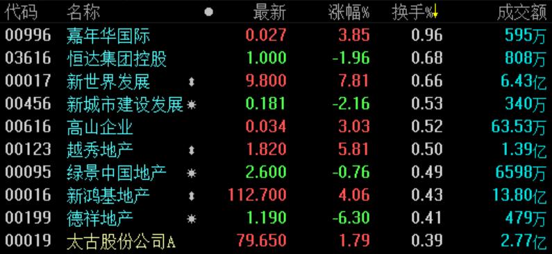 地产股收盘 | 恒指收涨0.76% 新世界发展涨近8%-中国网地产