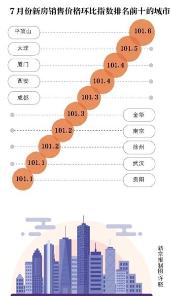 7月房价降温 小阳春后 北京二手房降价-中国网地产