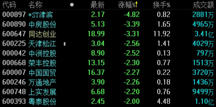 地产股收盘 | 沪指冲高回落收涨0.28% 京汉股份领涨-中国网地产