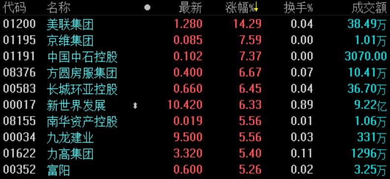 《亚博》地产股收盘 | 恒指探底回升涨近1% 蓝筹地产股普涨-市场-首页-中国网地产