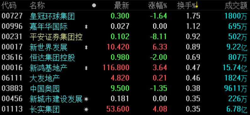地产股收盘 | 恒指探底回升涨近1% 蓝筹地产股普涨-中国网地产