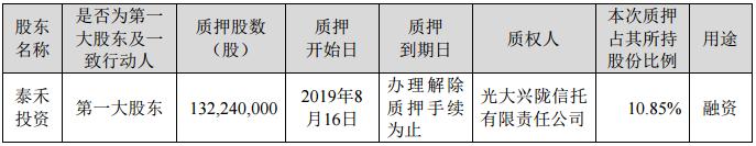 泰禾集团:泰禾投资解除并重新质押1.32亿股公司股份 占比10.85%-中国网地产