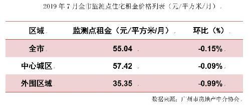 广州市住宅租金动态监测报告发布-中国网地产