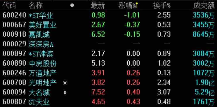 地产股收盘 | 沪指涨逾2% 多只深圳地产股涨停-中国网地产