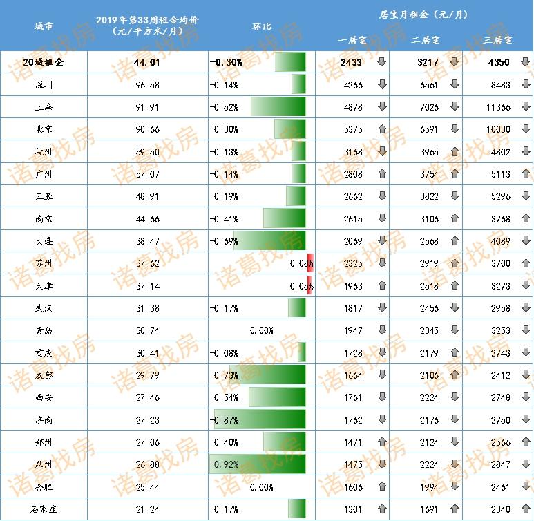 《立博体育》季节性淡季到来 20城租金普遍下跌,泉州跌幅最大-市场-首页-中国网地产