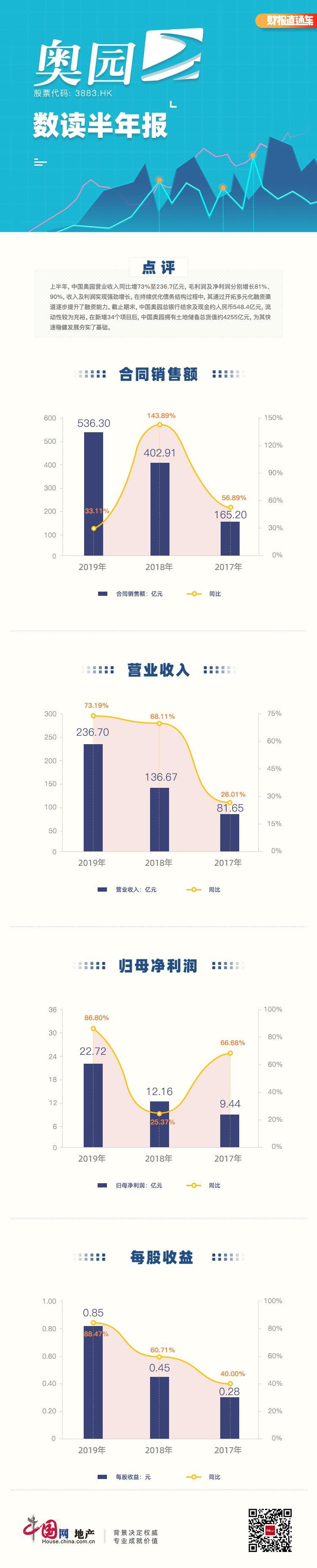 数读半年报|中国奥园:收入及利润实现强劲增长 土储总货值约4255亿元-中国网地产