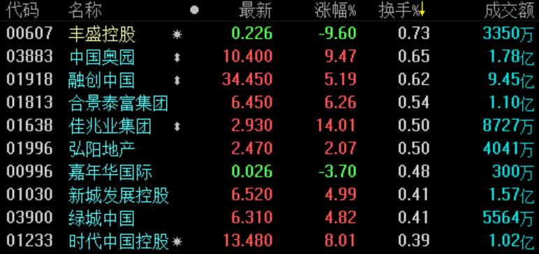地产股收盘 | 恒指涨超2% 佳兆业集团领涨内房股-中国网地产
