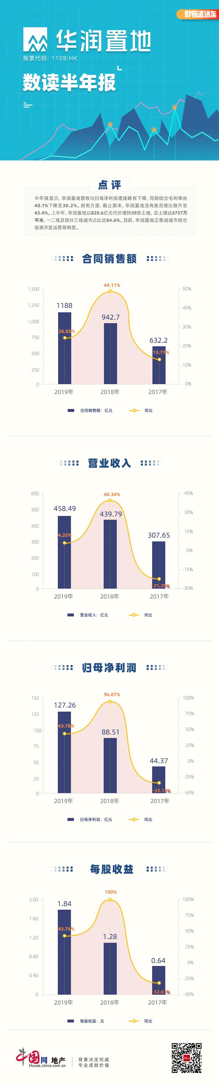 数读半年报|华润置地:营收利润增速放缓 期末有息负债比升至43.4%-中国网地产