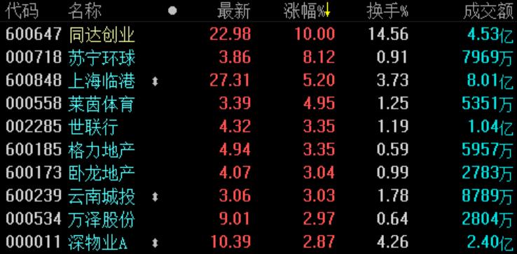 地产股收盘 | 沪指小幅收跌0.11% 苏宁环球涨超8%-中国网地产