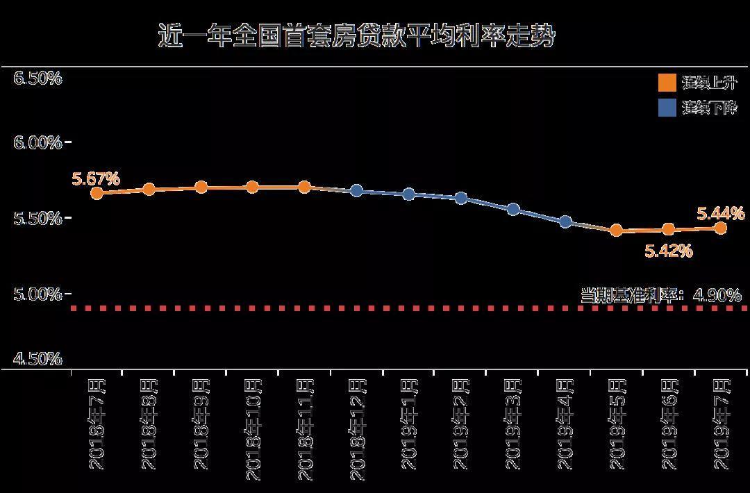 """当""""购房族""""遇上LPR:新机制下,个人房贷利率会下降吗?-中国网地产"""
