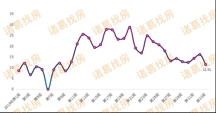 """全国单周""""卖地""""收入同比跌超三成,流拍率大幅升高-中国网地产"""
