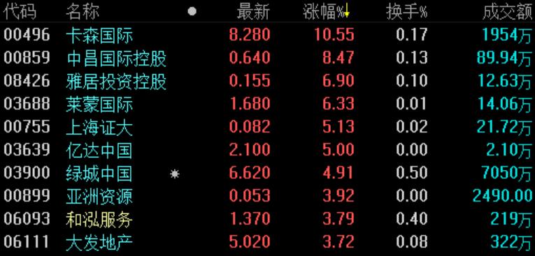 地产股收盘 | 恒指小幅收跌0.23% 路劲跌近7%-中国网地产