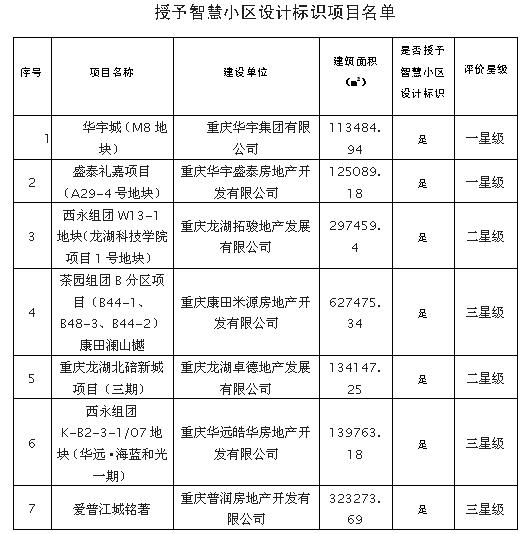 重慶七個房地産開發項目獲智慧小區設計標識-中國網地産