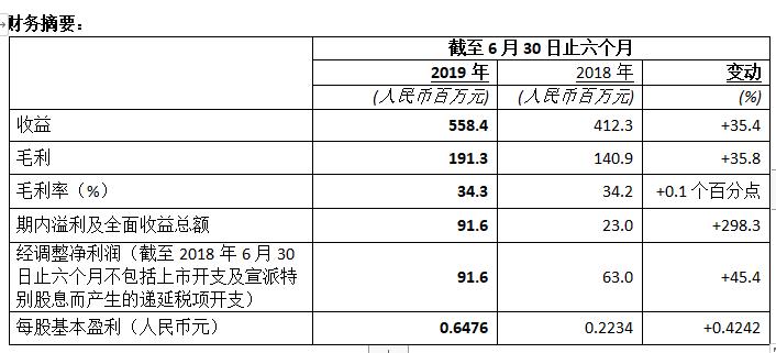 佳兆业美好:2019年上半年盈利水平显著增长 期内收入增长逾三成-中国网地产