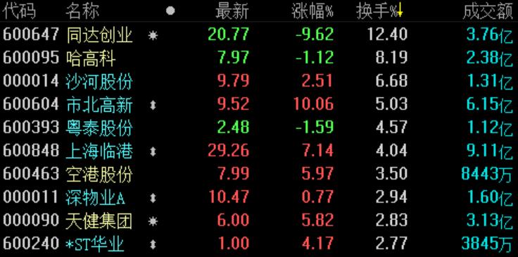 地产股收盘 | 沪指微涨0.01% 市北高新触及涨停-中国网地产