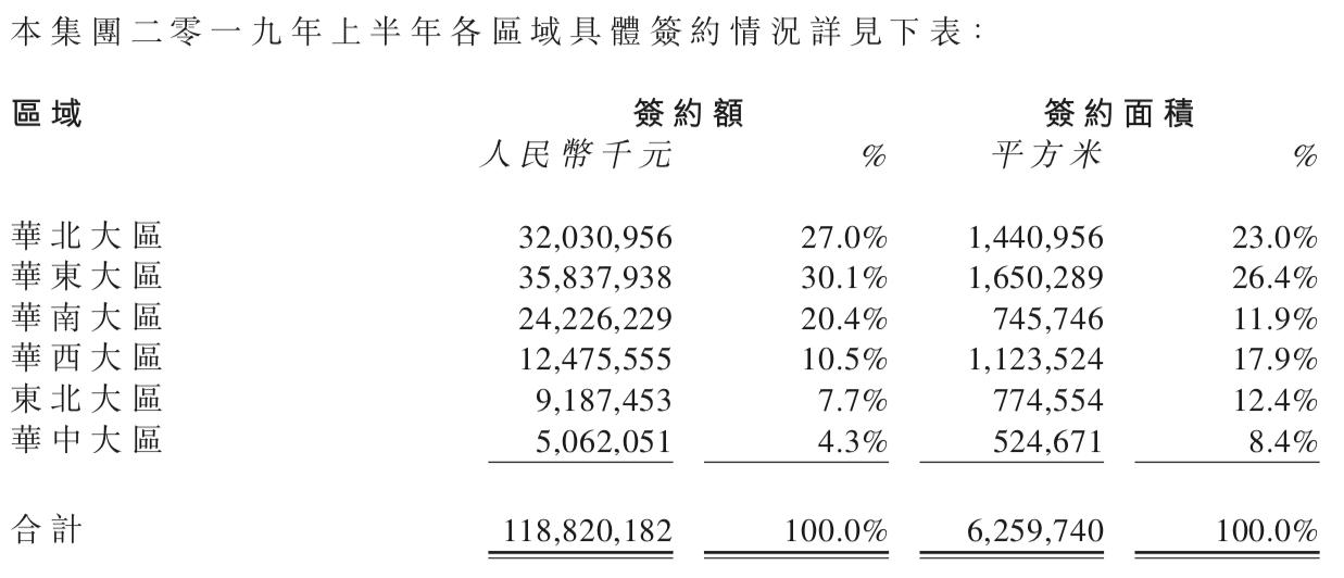 半年报点评|华润置地:开发物业支撑力显退 多个指标增速放缓-中国网地产
