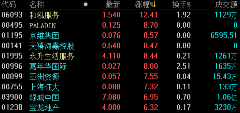 地产股收盘 | 恒指低开高走涨0.15% 内房股普涨-中国网地产