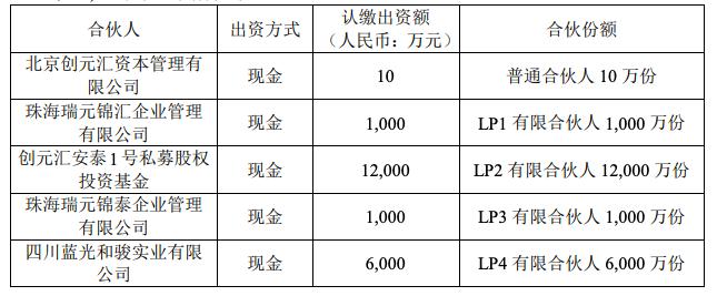 蓝光发展出资6000万元入伙一只2亿元规模地产投资基金-中国网地产