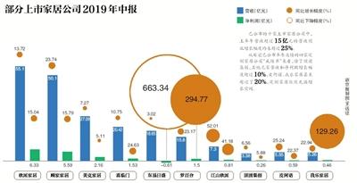 """家居上市公司公布上半年业绩,半数""""降速""""增长-中国网地产"""