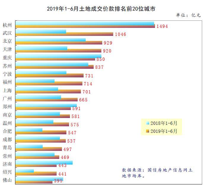 《亚博》上半年8城卖地收入增速翻倍 14城成交面积下降-市场-首页-中国网地产