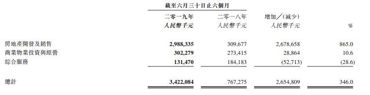 半年报点评|绿景中国地产:依赖地产业务  财务杠杆略高-中国网地产