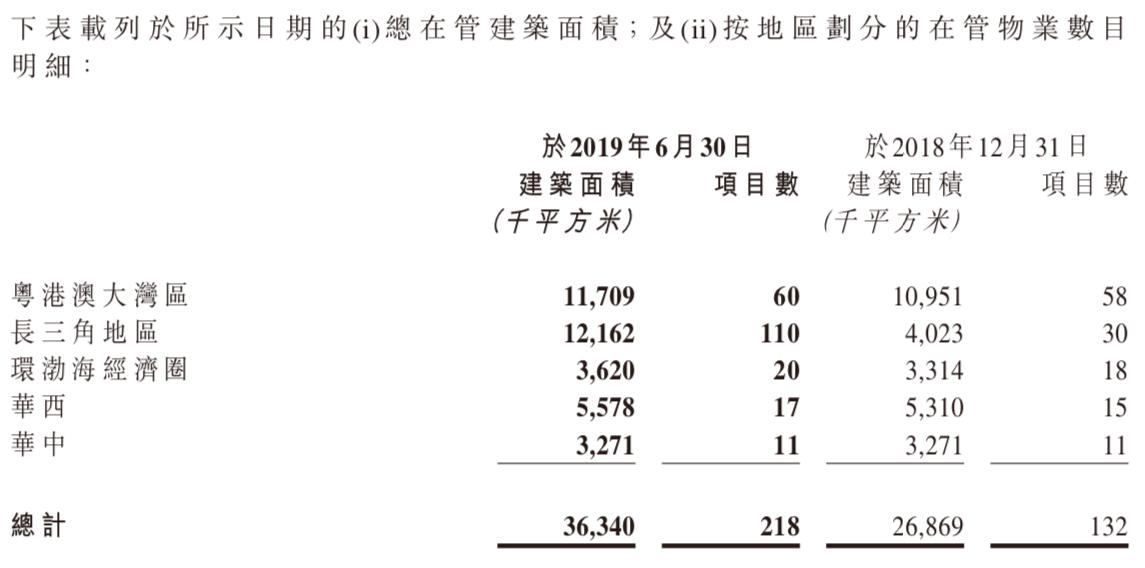 半年报快读|佳兆业美好:上半年盈利水平显著增长 期内净利润增幅298.3%-中国网地产