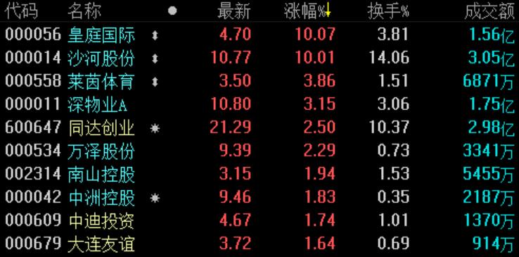 《亚博》地产股收盘 | 沪指收涨0.11% 皇庭国际连续两日涨停-市场-首页-中国网地产