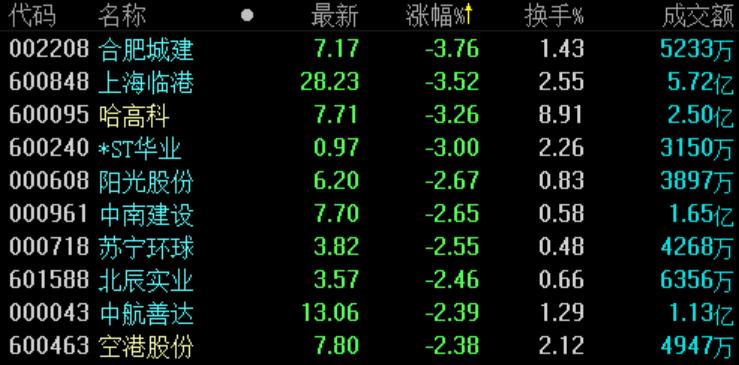 地产股收盘 | 沪指收涨0.11% 皇庭国际连续两日涨停-中国网地产