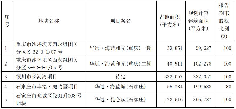 华远地产:上半年新增房地产项目5个 总占地面积963亩-中国网地产