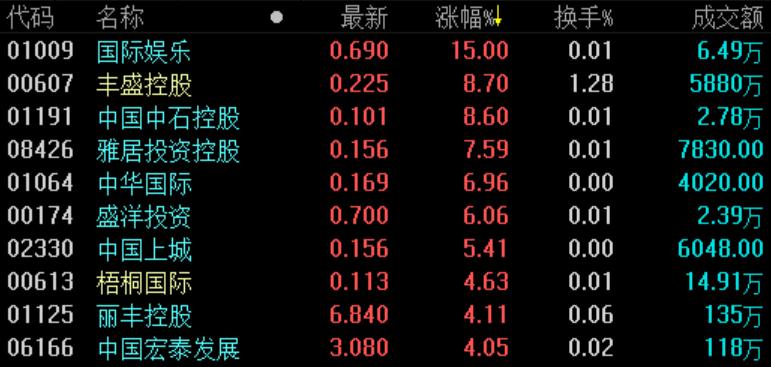 地产股收盘 | 恒指跌0.84%险守26000点-中国网地产