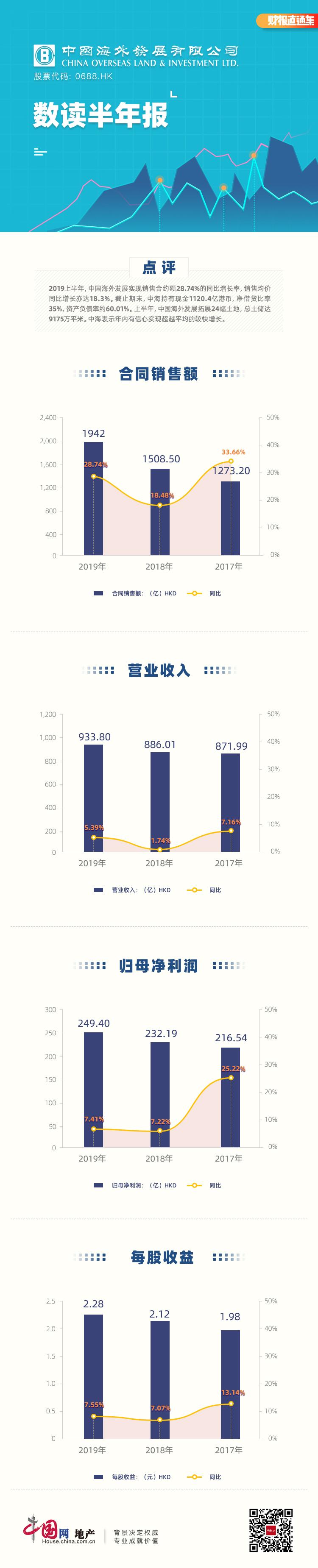 数读半年报|中国海外发展:销售额同比增28.74% 期末持有现金1120亿港币-中国网地产