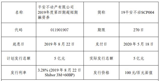 平安不动产:5亿元超短期融资券成功发行 利率3.28%-中国网地产