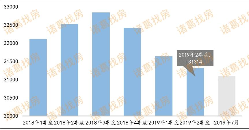 7月15城二手房成交量小幅上涨,结束两连跌-中国网地产
