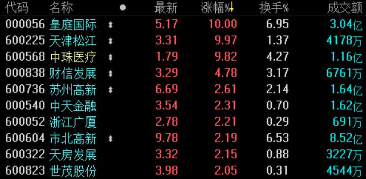 地产股收盘 | 沪指涨近0.5% 世茂股份涨超2%-中国网地产