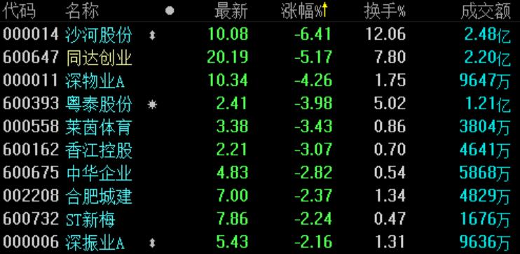地産股收盤 | 滬指漲近0.5% 世茂股份漲超2%-中國網地産